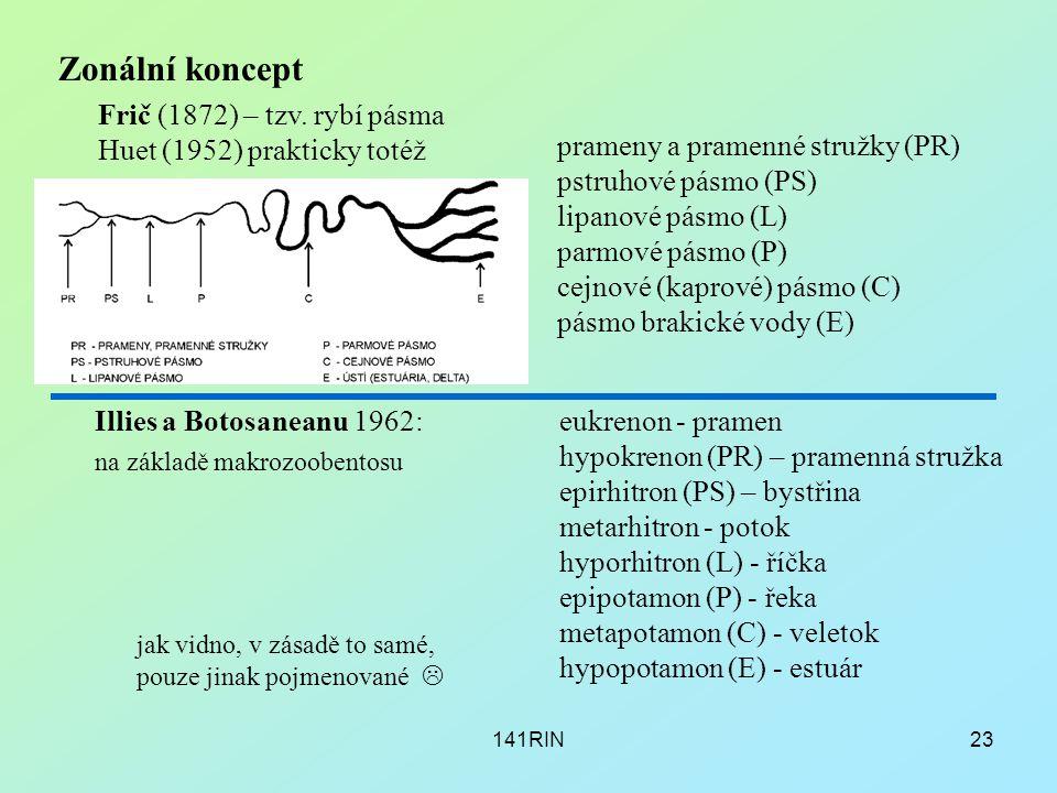 141RIN23 Zonální koncept Frič (1872) – tzv. rybí pásma Huet (1952) prakticky totéž prameny a pramenné stružky (PR) pstruhové pásmo (PS) lipanové pásmo