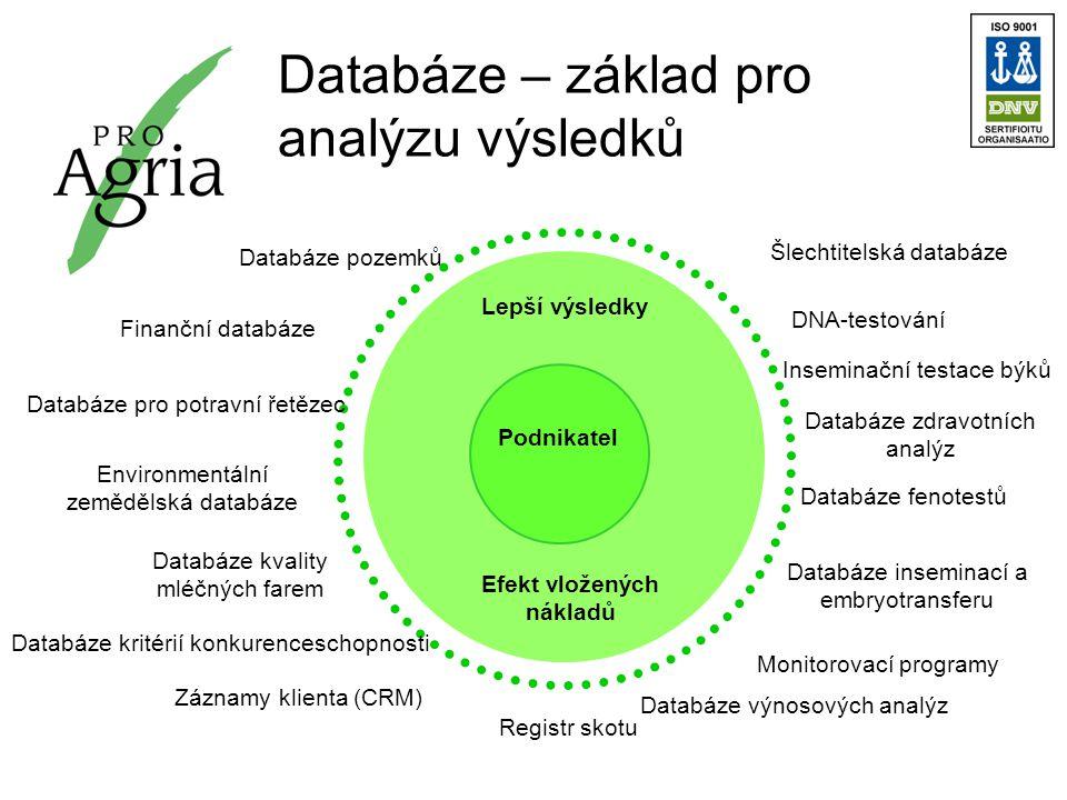 Databáze výnosových analýz DNA-testování Databáze zdravotních analýz Monitorovací programy Inseminační testace býků Databáze inseminací a embryotransferu Šlechtitelská databáze Databáze pozemků Finanční databáze Záznamy klienta (CRM) Registr skotu Databáze pro potravní řetězec Lepší výsledky Efekt vložených nákladů Podnikatel Environmentální zemědělská databáze Databáze kvality mléčných farem Databáze kritérií konkurenceschopnosti Databáze fenotestů Databáze – základ pro analýzu výsledků