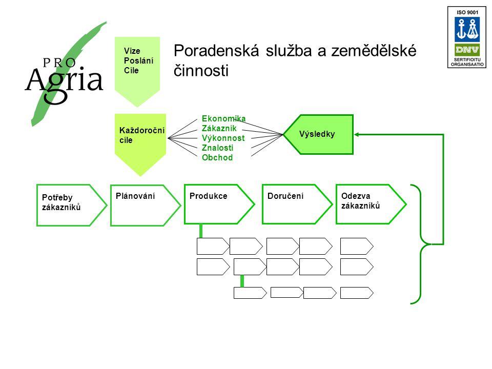 Plánování Potřeby zákazníků ProdukceOdezva zákazníků Každoroční cíle Vize Poslání Cíle Doručení Výsledky Ekonomika Zákazník Výkonnost Znalosti Obchod Poradenská služba a zemědělské činnosti