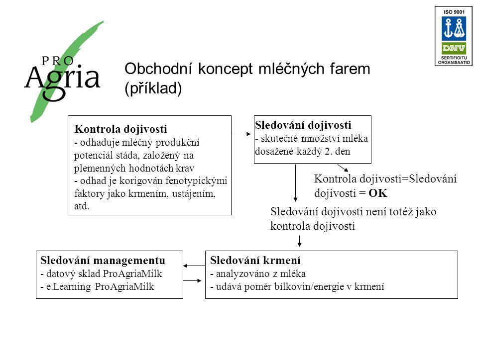 Obchodní koncept mléčných farem (příklad) Kontrola dojivosti - odhaduje mléčný produkční potenciál stáda, založený na plemenných hodnotách krav - odhad je korigován fenotypickými faktory jako krmením, ustájením, atd.