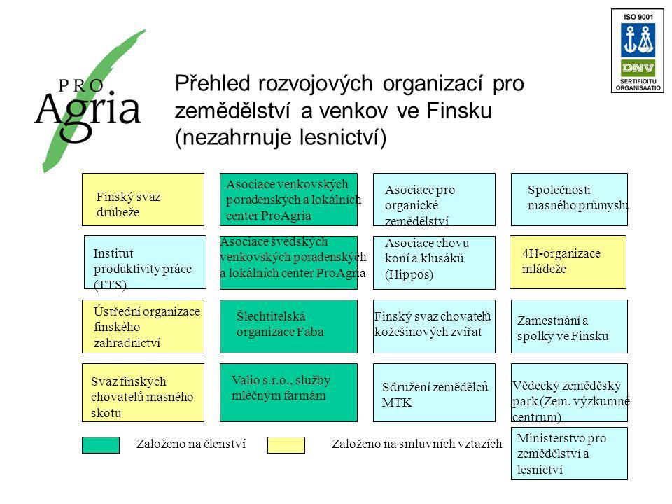 Přehled rozvojových organizací pro zemědělství a venkov ve Finsku (nezahrnuje lesnictví) Asociace venkovských poradenských a lokálních center ProAgria Asociace švédských venkovských poradenských a lokálních center ProAgria Šlechtitelská organizace Faba Valio s.r.o., služby mléčným farmám Asociace pro organické zemědělství Asociace chovu koní a klusáků (Hippos) Finský svaz drůbeže Institut produktivity práce (TTS) Ústřední organizace finského zahradnictví Finský svaz chovatelů kožešinových zvířat Svaz finských chovatelů masného skotu Sdružení zemědělců MTK Společnosti masného průmyslu 4H-organizace mládeže Zamestnání a spolky ve Finsku Vědecký zeměděský park (Zem.