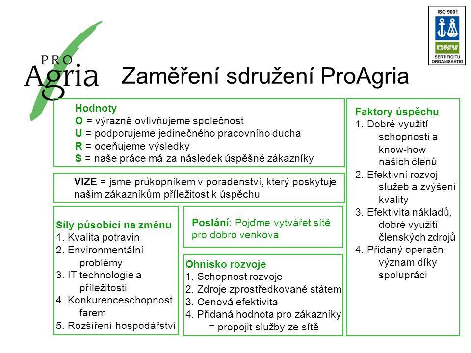 Zaměření sdružení ProAgria Hodnoty O = výrazně ovlivňujeme společnost U = podporujeme jedinečného pracovního ducha R = oceňujeme výsledky S = naše práce má za následek úspěšné zákazníky VIZE = jsme průkopníkem v poradenství, který poskytuje našim zákazníkům příležitost k úspěchu Síly působící na změnu 1.