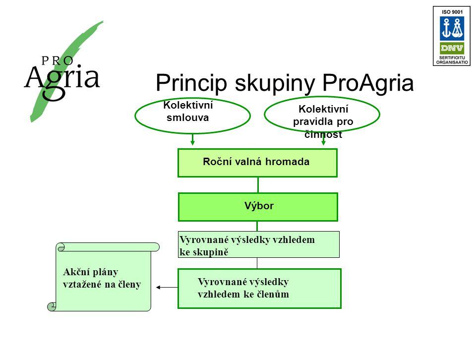 Princip skupiny ProAgria Kolektivní smlouva Kolektivní pravidla pro činnost Roční valná hromada Výbor Vyrovnané výsledky vzhledem ke členům Vyrovnané výsledky vzhledem ke skupině Akční plány vztažené na členy