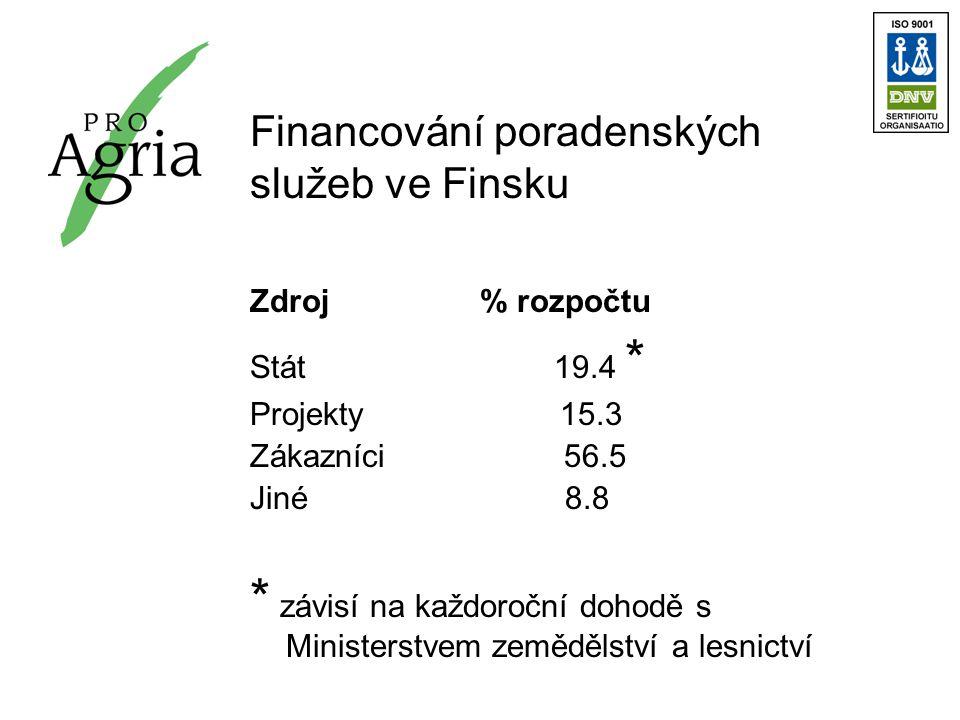 Financování poradenských služeb ve Finsku Zdroj % rozpočtu Stát 19.4 * Projekty 15.3 Zákazníci 56.5 Jiné 8.8 * závisí na každoroční dohodě s Ministerstvem zemědělství a lesnictví