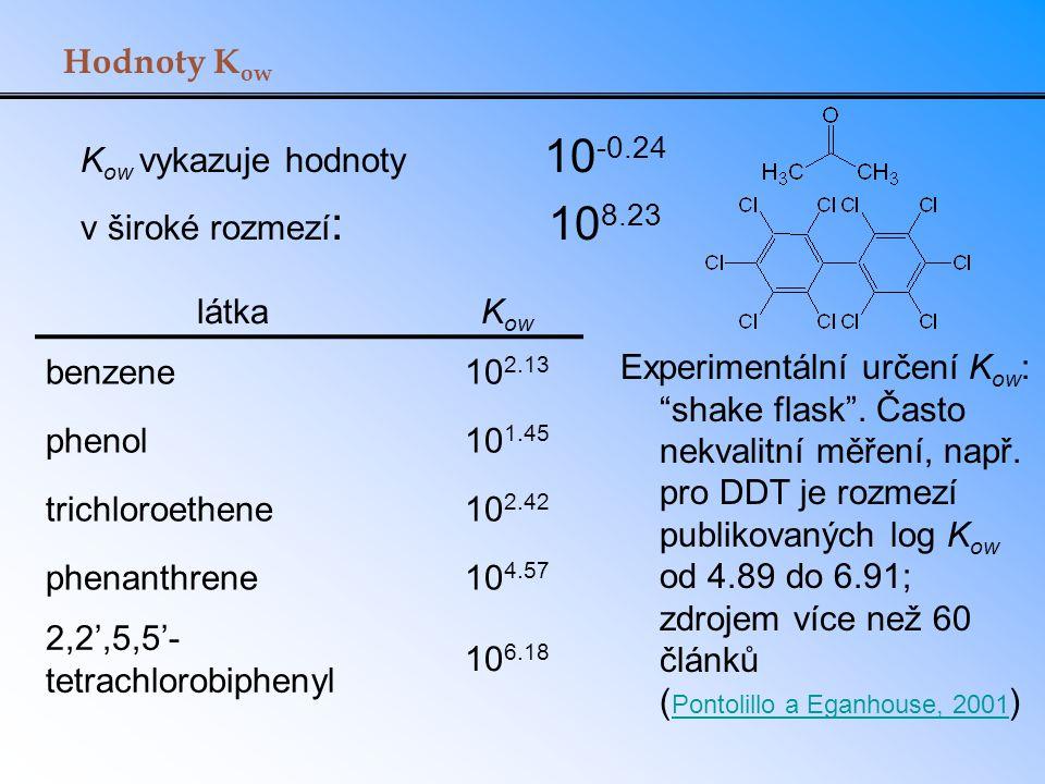 Hodnoty K ow K ow vykazuje hodnoty 10 -0.24 v široké rozmezí : 10 8.23 látkaK ow benzene10 2.13 phenol10 1.45 trichloroethene10 2.42 phenanthrene10 4.