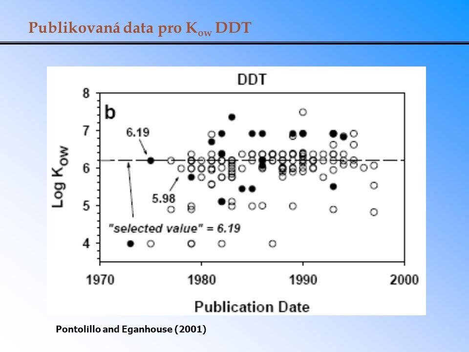 Publikovaná data pro K ow DDT Pontolillo and Eganhouse (2001)