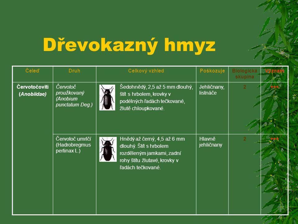 Dřevokazný hmyz ČeleďDruhCelkový vzhledPoškozujeBiologická skupina Význam Tesaříkovití (Cerabycidae) Tesařík pruhovaný (Asemum striatum L.) Mírně klen