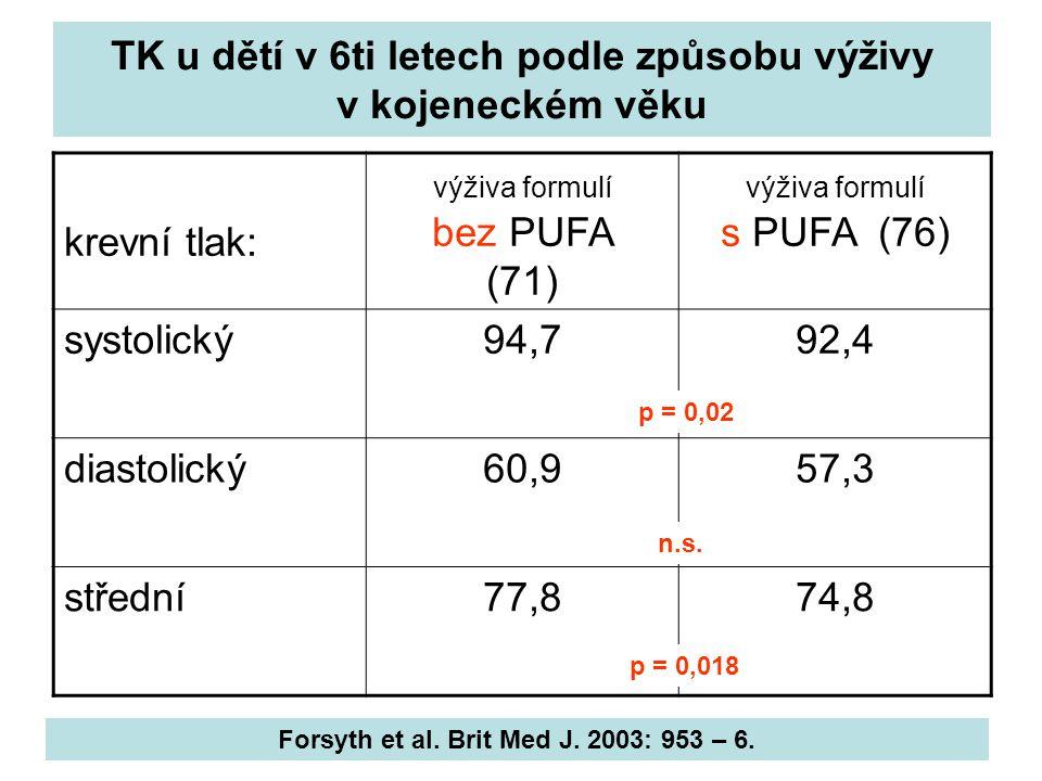 TK u dětí v 6ti letech podle způsobu výživy v kojeneckém věku krevní tlak: výživa formulí bez PUFA (71) výživa formulí s PUFA (76) systolický94,792,4 diastolický60,957,3 střední77,874,8 p = 0,02 p = 0,018 n.s.