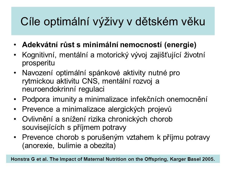 Potřeba energie: kcal/kg/den (kalorický kvocient) Nelson Textbook of Pediatrics