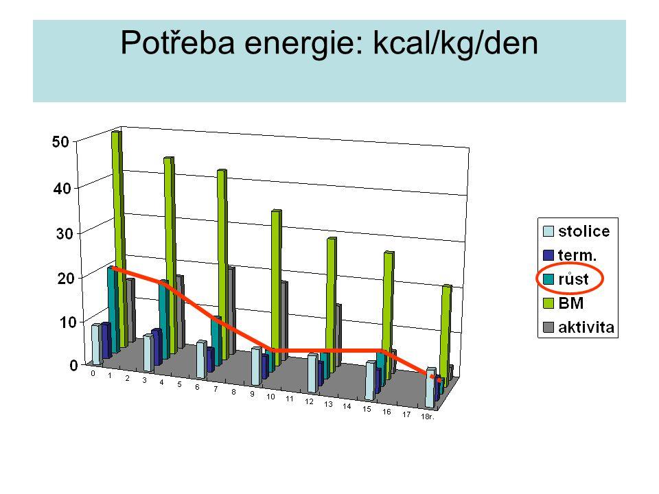Růstová rychlost 0 4 8 12 16r. Zurych Long. Study, Prader et al. 1988