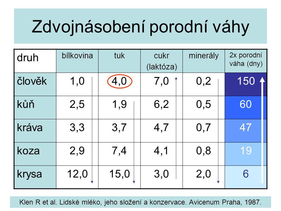 Zdvojnásobení porodní váhy druh bílkovinatukcukr (laktóza) minerály 2x porodní váha (dny) člověk1,04,07,00,2150 kůň2,51,96,20,560 kráva3,33,74,70,747 koza2,97,44,10,819 krysa12,015,03,02,06 Klen R et al.