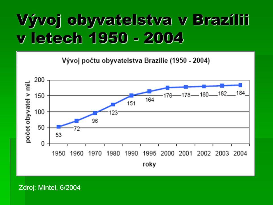 Vývoj obyvatelstva v Brazílii v letech 1950 - 2004 Zdroj: Mintel, 6/2004