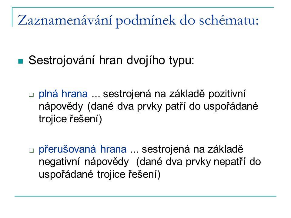 Zaznamenávání podmínek do schématu: Sestrojování hran dvojího typu:  plná hrana... sestrojená na základě pozitivní nápovědy (dané dva prvky patří do