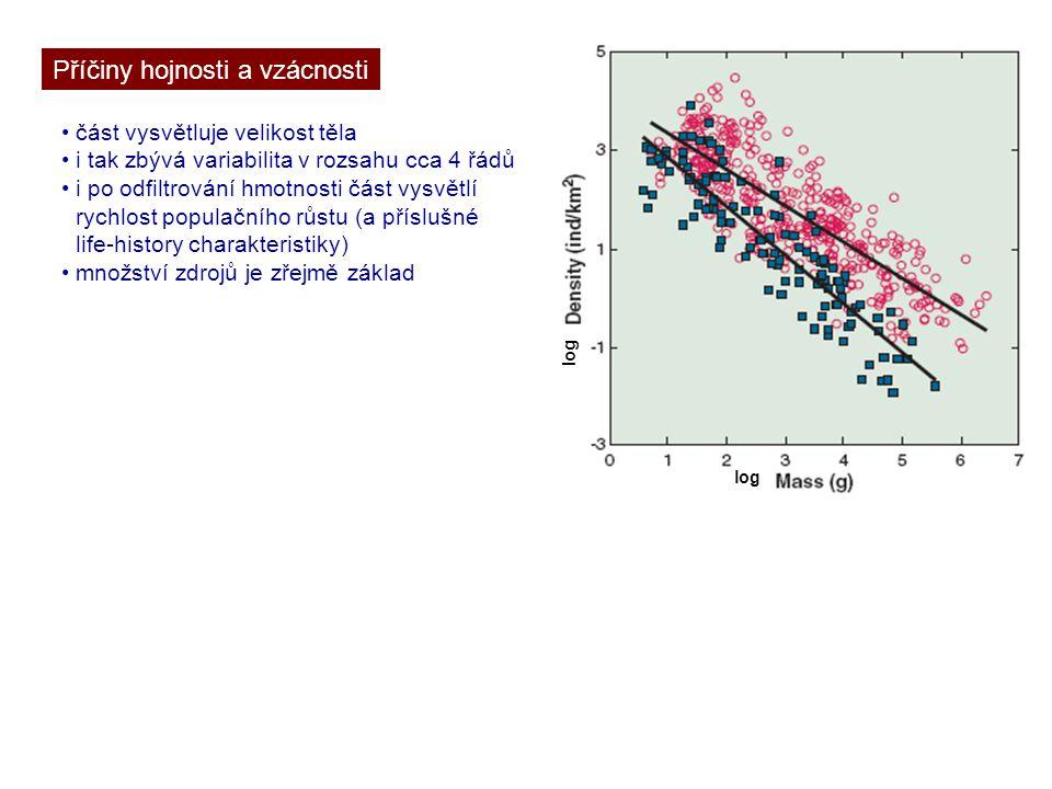 Příčiny hojnosti a vzácnosti část vysvětluje velikost těla i tak zbývá variabilita v rozsahu cca 4 řádů i po odfiltrování hmotnosti část vysvětlí rych