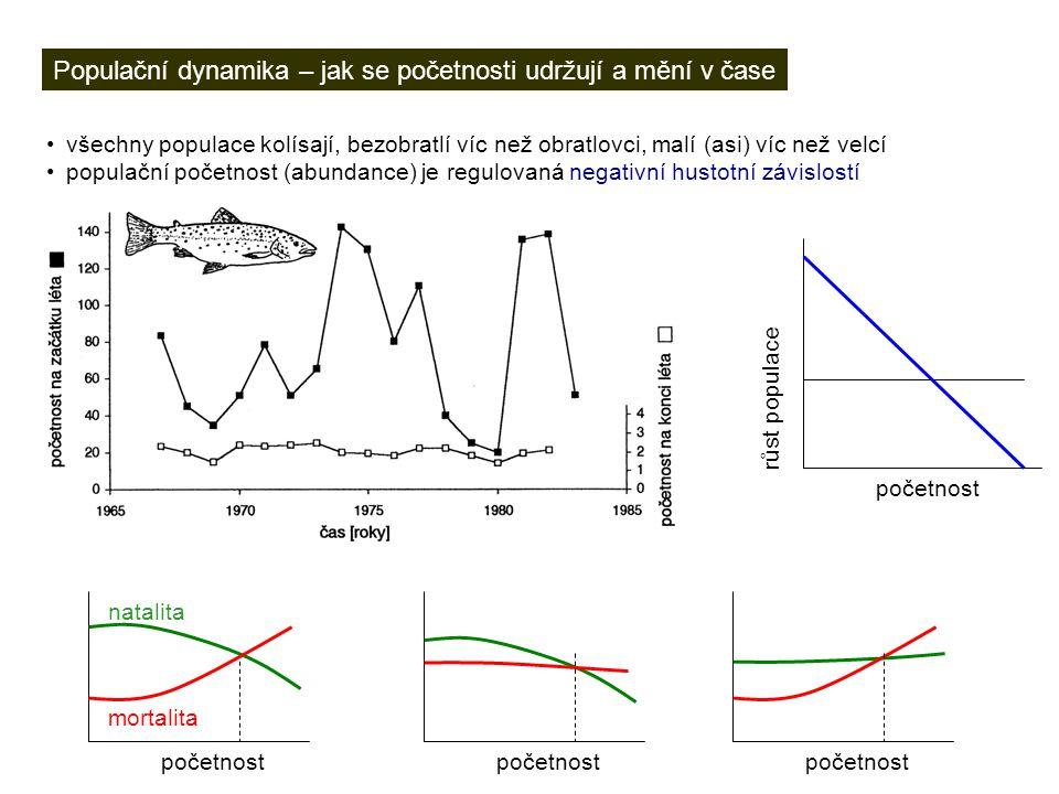 Populační dynamika – jak se početnosti udržují a mění v čase všechny populace kolísají, bezobratlí víc než obratlovci, malí (asi) víc než velcí popula