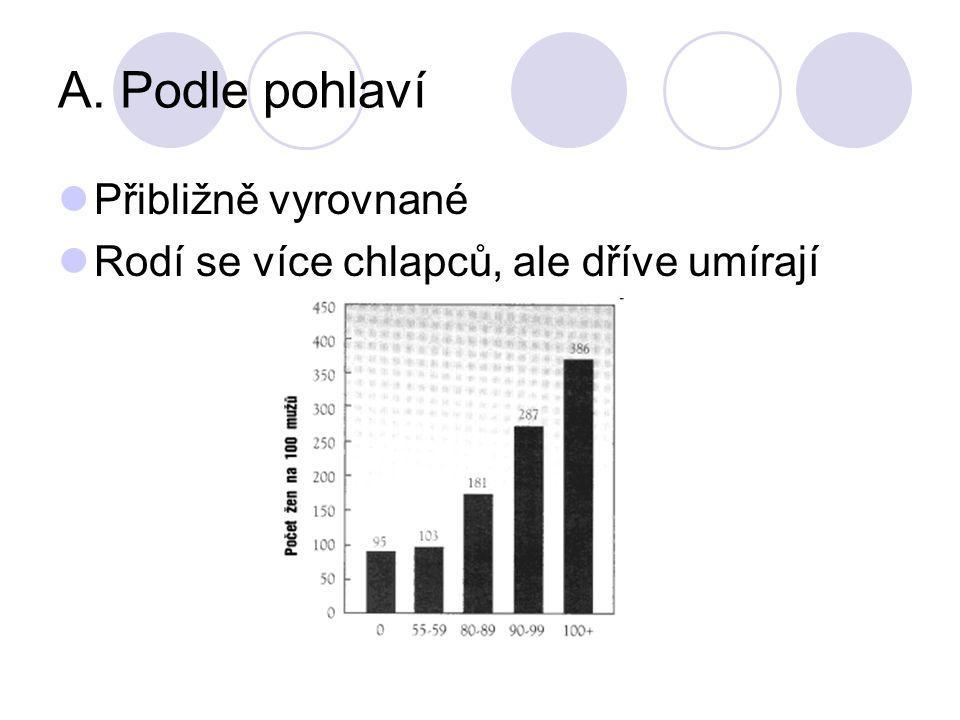 B. Podle věku Předproduktivní (0-14 let) Produktivní (15-64 let) Poproduktivní (65 a více)