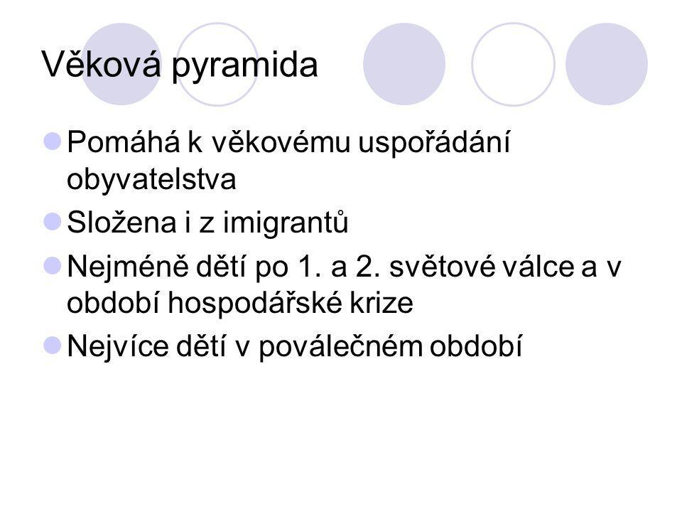 Věková pyramida Pomáhá k věkovému uspořádání obyvatelstva Složena i z imigrantů Nejméně dětí po 1. a 2. světové válce a v období hospodářské krize Nej