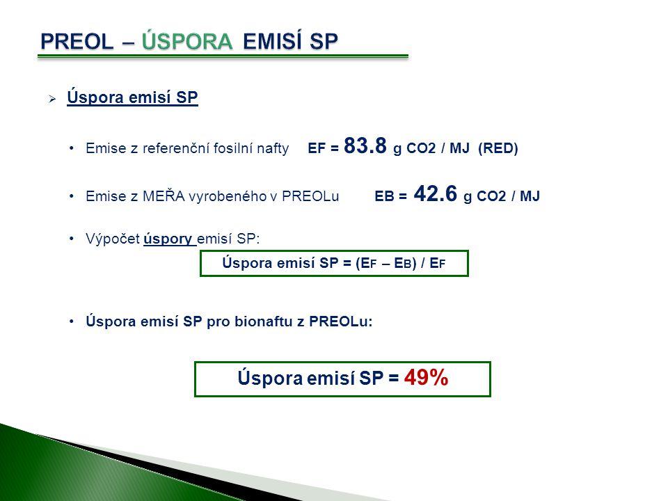  Úspora emisí SP Emise z referenční fosilní naftyEF = 83.8 g CO2 / MJ (RED) Emise z MEŘA vyrobeného v PREOLuEB = 42.6 g CO2 / MJ Výpočet úspory emisí SP: Úspora emisí SP pro bionaftu z PREOLu: Úspora emisí SP = (E F – E B ) / E F Úspora emisí SP = 49%