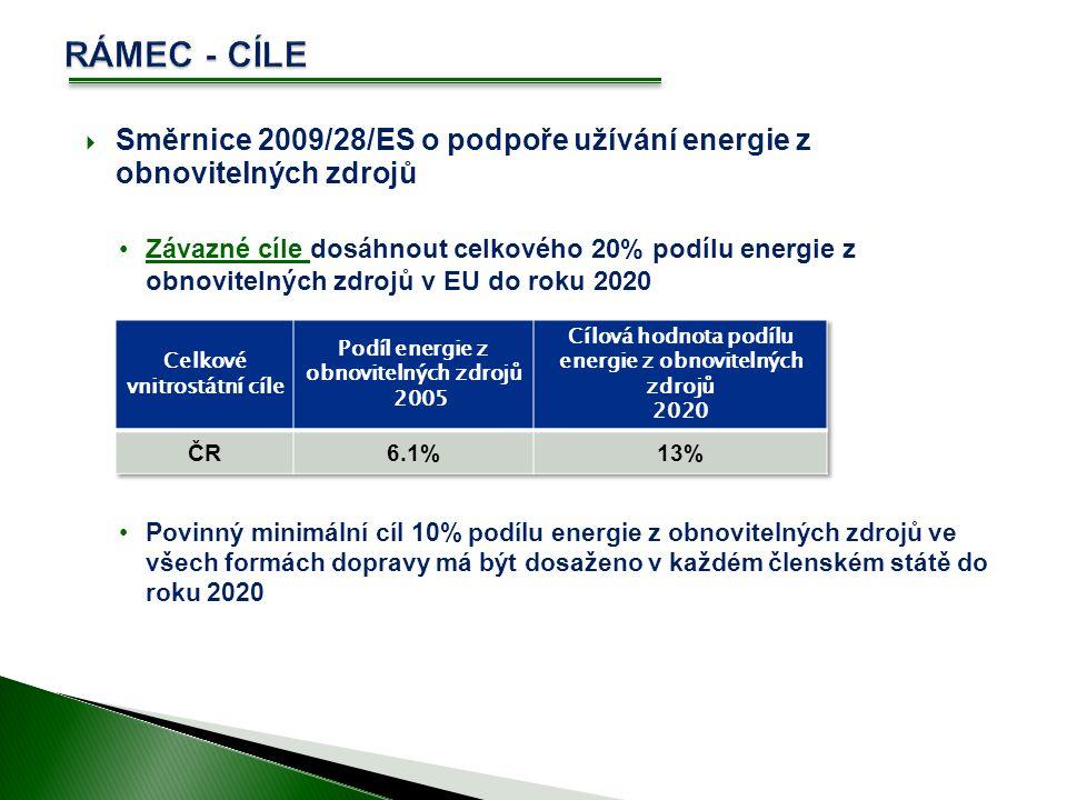  Směrnice 2009/28/ES o podpoře užívání energie z obnovitelných zdrojů Závazné cíle dosáhnout celkového 20% podílu energie z obnovitelných zdrojů v EU do roku 2020 Povinný minimální cíl 10% podílu energie z obnovitelných zdrojů ve všech formách dopravy má být dosaženo v každém členském státě do roku 2020