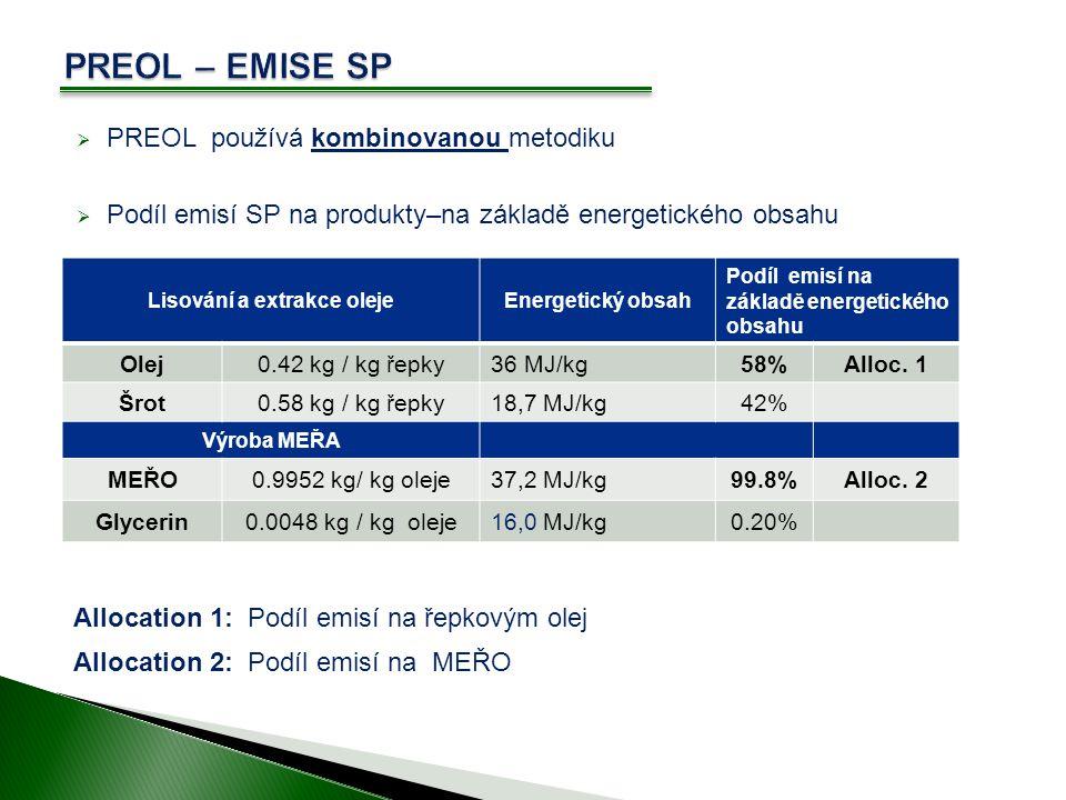  PREOL používá kombinovanou metodiku  Podíl emisí SP na produkty–na základě energetického obsahu Lisování a extrakce olejeEnergetický obsah Podíl emisí na základě energetického obsahu Olej0.42 kg / kg řepky36 MJ/kg58%Alloc.