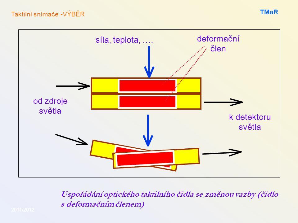 Uspořádání optického taktilního čidla se změnou vazby (čidlo s deformačním členem) 2011/2012 TMaR s íla, teplota, …. deformační člen od zdroje světla