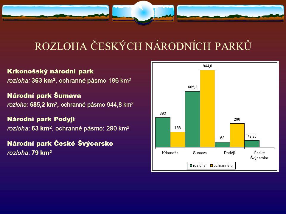 ROZLOHA ČESKÝCH NÁRODNÍCH PARKŮ Krkonošský národní park rozloha: 363 km 2, ochranné pásmo 186 km 2 Národní park Šumava rozloha: 685,2 km 2, ochranné pásmo 944,8 km 2 Národní park Podyjí rozloha: 63 km 2, ochranné pásmo: 290 km 2 Národní park České Švýcarsko rozloha: 79 km 2