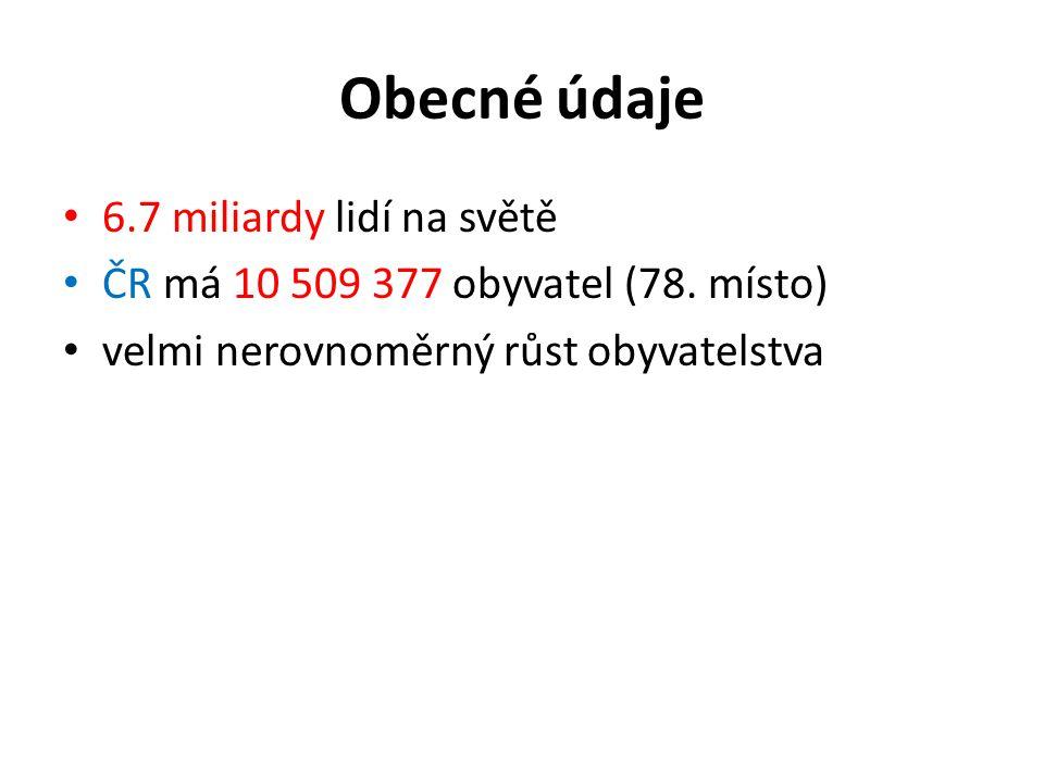 Obecné údaje 6.7 miliardy lidí na světě ČR má 10 509 377 obyvatel (78. místo) velmi nerovnoměrný růst obyvatelstva