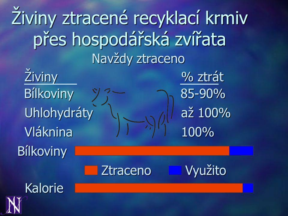 Bílkoviny85-90% Živiny% ztrát Živiny ztracené recyklací krmiv přes hospodářská zvířata Uhlohydrátyaž 100% Vláknina100% Bílkoviny ZtracenoVyužito Kalor