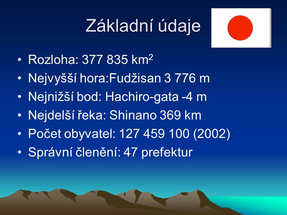 Rozloha: 377 835 km 2 Nejvyšší hora:Fudžisan 3 776 m Nejnižší bod: Hachiro-gata -4 m Nejdelší řeka: Shinano 369 km Počet obyvatel: 127 459 100 (2002) Správní členění: 47 prefektur Základní údaje