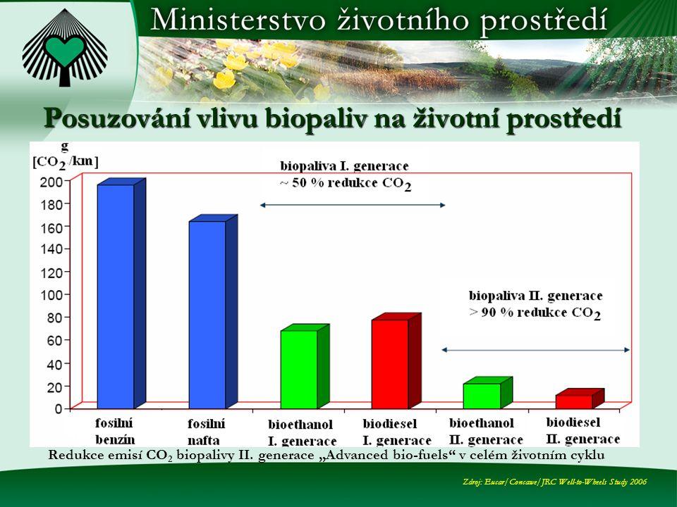 Posuzování vlivu biopaliv na životní prostředí Redukce emisí CO 2 biopalivy II.