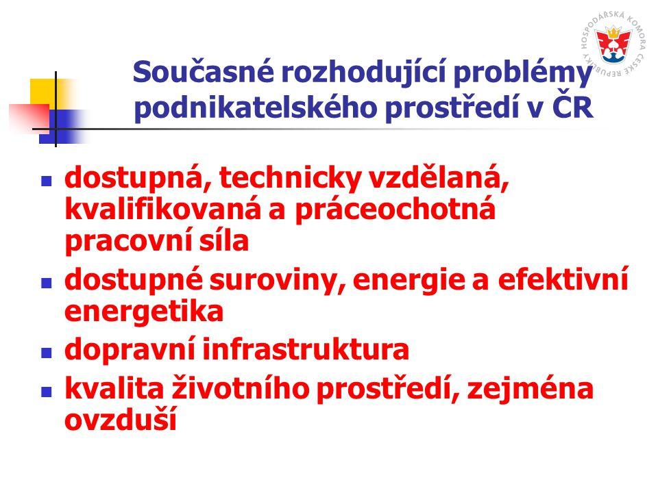Současné rozhodující problémy podnikatelského prostředí v ČR dostupná, technicky vzdělaná, kvalifikovaná a práceochotná pracovní síla dostupné suroviny, energie a efektivní energetika dopravní infrastruktura kvalita životního prostředí, zejména ovzduší