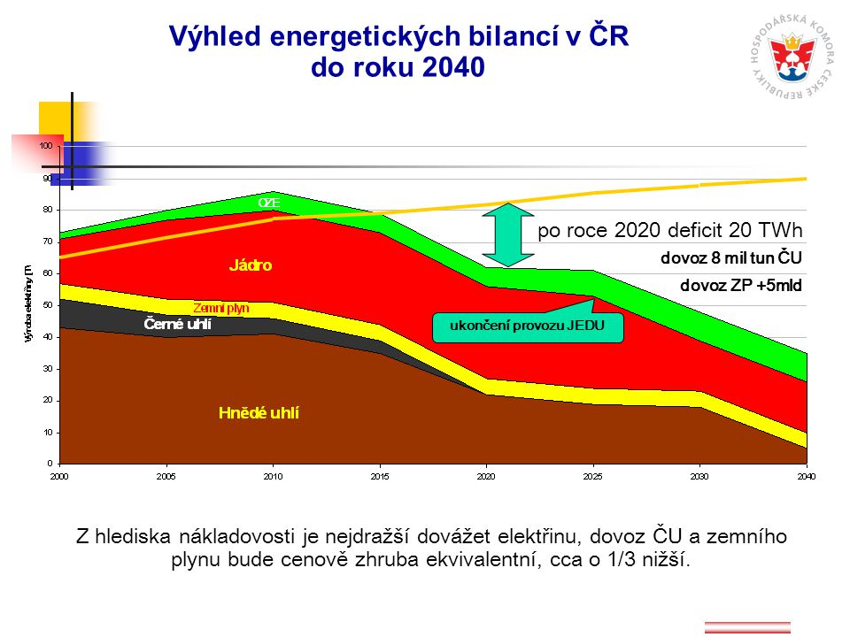 ukončení provozu JEDU po roce 2020 deficit 20 TWh dovoz 8 mil tun ČU dovoz ZP +5mld Z hlediska nákladovosti je nejdražší dovážet elektřinu, dovoz ČU a zemního plynu bude cenově zhruba ekvivalentní, cca o 1/3 nižší.