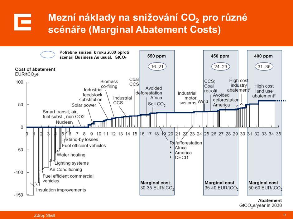9 Mezní náklady na snižování CO 2 pro různé scénáře (Marginal Abatement Costs) Zdroj: Shell Potřebné snížení k roku 2030 oproti scénáři Business-As-usual, GtCO 2