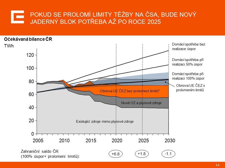 11 Domácí spotřeba při realizaci 50% úspor Domácí spotřeba bez realizace úspor POKUD SE PROLOMÍ LIMITY TĚŽBY NA ČSA, BUDE NOVÝ JADERNÝ BLOK POTŘEBA AŽ PO ROCE 2025 Očekávaná bilance ČR TWh +6.8 -1.1 +1.8 Zahraniční saldo ČR (100% úspor+ prolomení limitů): 0 20 40 60 80 100 120 200520102015202020252030 Existující zdroje mimo plynové zdroje Nové OZ a plynové zdroje Obnova UE ČEZ bez prolomení limitů* Obnova UE ČEZ s prolomením limitů Domácí spotřeba při realizaci 100% úspor