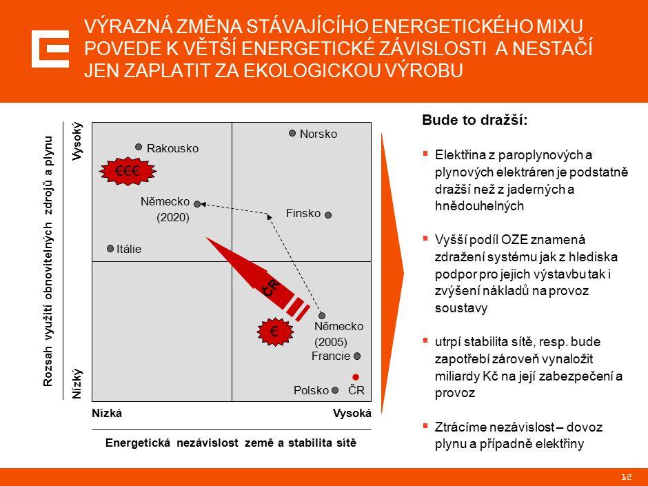 12 VÝRAZNÁ ZMĚNA STÁVAJÍCÍHO ENERGETICKÉHO MIXU POVEDE K VĚTŠÍ ENERGETICKÉ ZÁVISLOSTI A NESTAČÍ JEN ZAPLATIT ZA EKOLOGICKOU VÝROBU NízkáVysoká Energetická nezávislost země a stabilita sítě Nízký Vysoký Rozsah využití obnovitelných zdrojů a plynu Itálie Rakousko Norsko Finsko Německo (2005) Francie Polsko Německo (2020) €€€ € ČR Bude to dražší:  Elektřina z paroplynových a plynových elektráren je podstatně dražší než z jaderných a hnědouhelných  Vyšší podíl OZE znamená zdražení systému jak z hlediska podpor pro jejich výstavbu tak i zvýšení nákladů na provoz soustavy  utrpí stabilita sítě, resp.