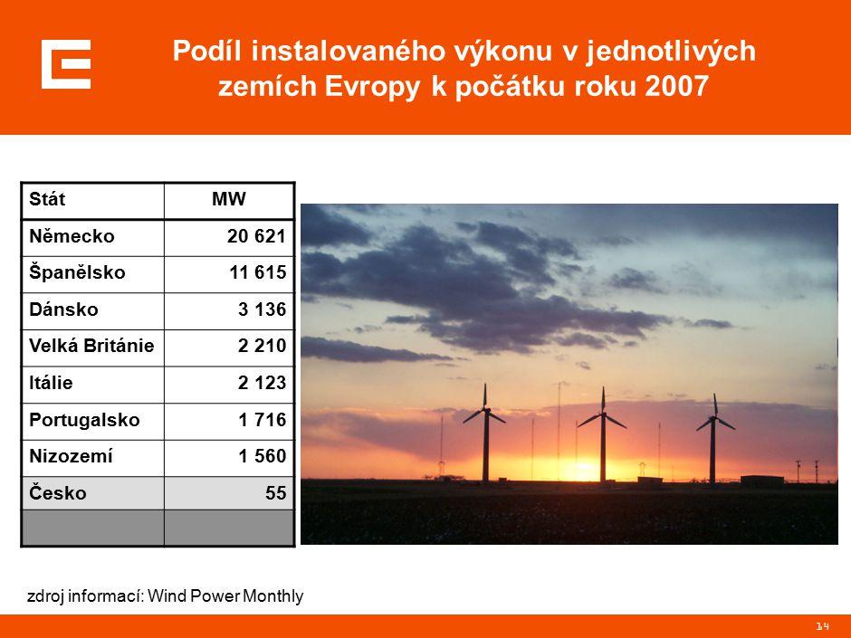 14 Podíl instalovaného výkonu v jednotlivých zemích Evropy k počátku roku 2007 StátMW Německo20 621 Španělsko11 615 Dánsko3 136 Velká Británie2 210 Itálie2 123 Portugalsko1 716 Nizozemí1 560 Česko55 zdroj informací: Wind Power Monthly