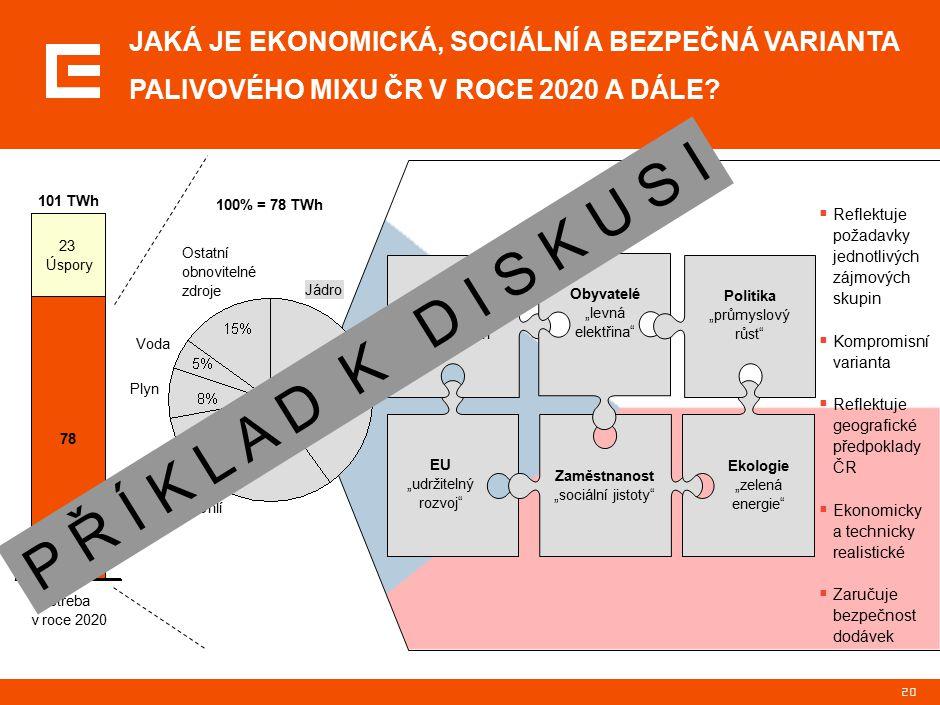 """20 101 TWh 23 Úspory Spotřeba v roce 2020 78  Reflektuje požadavky jednotlivých zájmových skupin  Kompromisní varianta  Reflektuje geografické předpoklady ČR  Ekonomicky a technicky realistické  Zaručuje bezpečnost dodávek EU """"udržitelný rozvoj Zaměstnanost """"sociální jistoty Ekologie """"zelená energie ČEZ """"návratnost akcionářům Obyvatelé """"levná elektřina Politika """"průmyslový růst Jádro Uhlí Plyn Voda Ostatní obnovitelné zdroje 100% = 78 TWh JAKÁ JE EKONOMICKÁ, SOCIÁLNÍ A BEZPEČNÁ VARIANTA PALIVOVÉHO MIXU ČR V ROCE 2020 A DÁLE."""