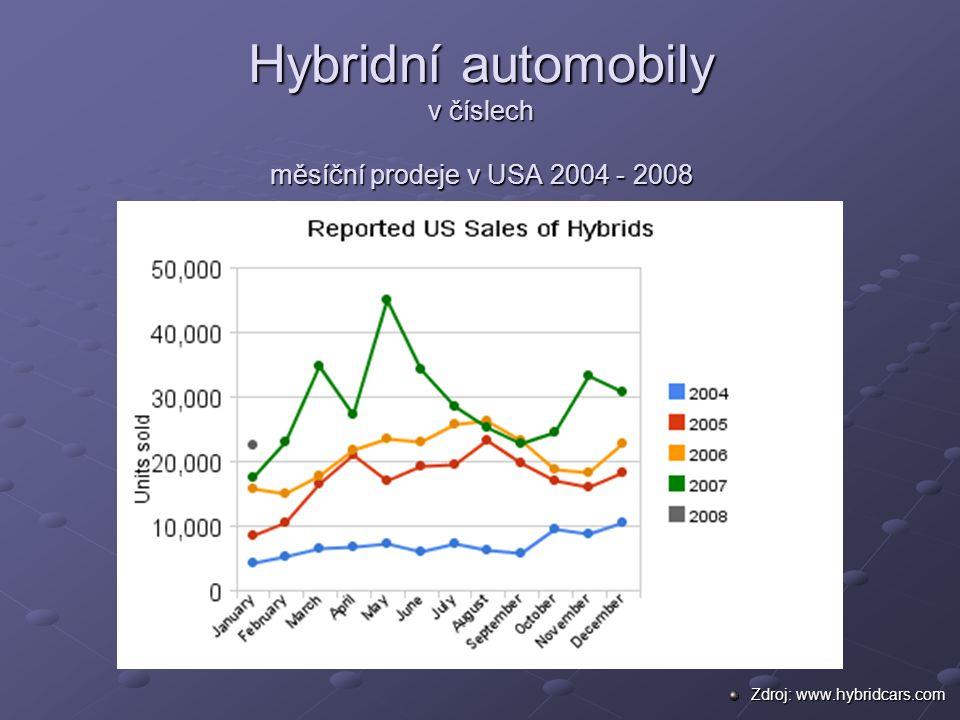 Hybridní automobily v číslech měsíční prodeje v USA 2004 - 2008 Zdroj: www.hybridcars.com