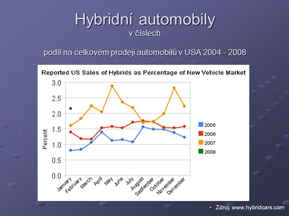 Hybridní automobily v číslech podíl na celkovém prodeji automobilů v USA 2004 - 2008 Zdroj: www.hybridcars.com