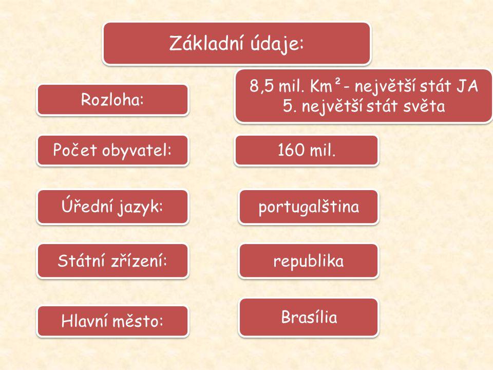 160 mil. Rozloha: Počet obyvatel: Úřední jazyk: 8,5 mil. Km²- největší stát JA 5. největší stát světa 8,5 mil. Km²- největší stát JA 5. největší stát