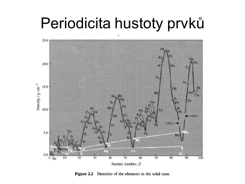 Periodicita hustoty prvků