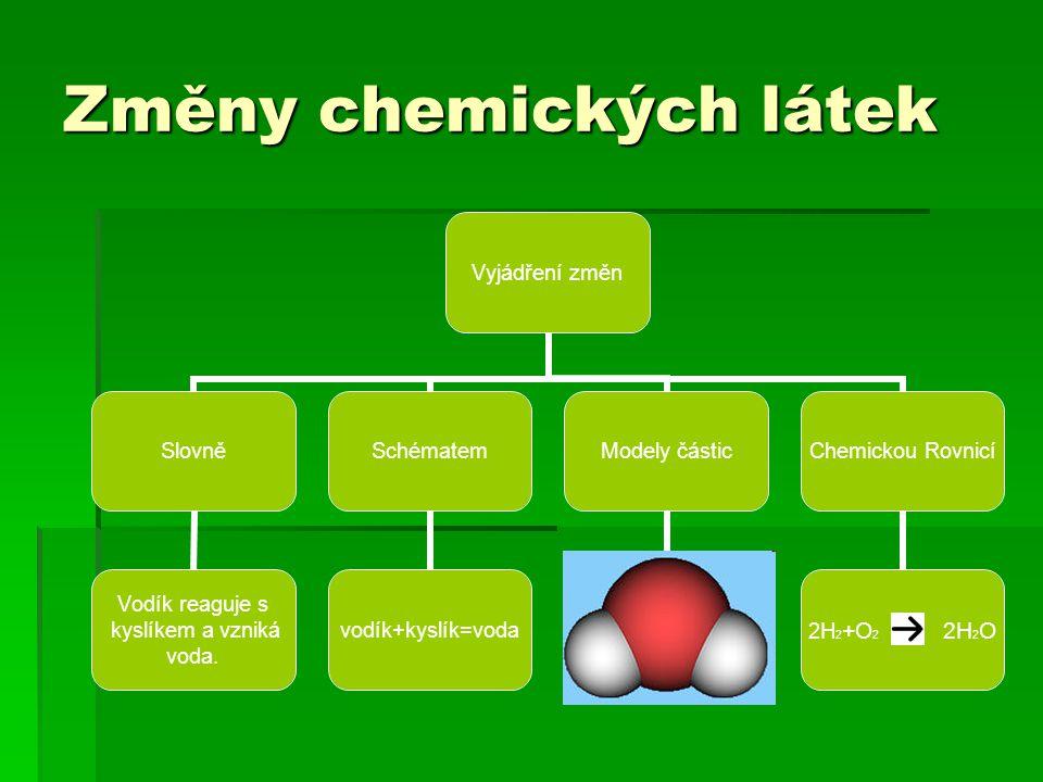 Změny chemických látek Vyjádření změn Slovně Vodík reaguje s kyslíkem a vzniká voda.