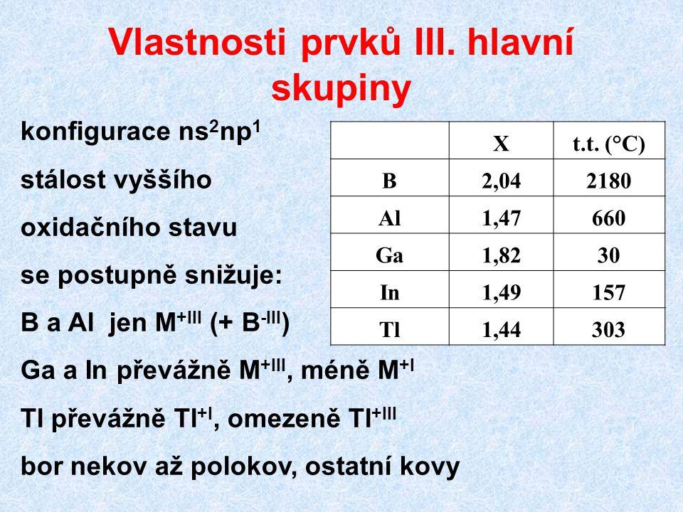 Vlastnosti prvků III. hlavní skupiny Xt.t. (°C) B2,042180 Al1,47660 Ga1,8230 In1,49157 Tl1,44303 konfigurace ns 2 np 1 stálost vyššího oxidačního stav
