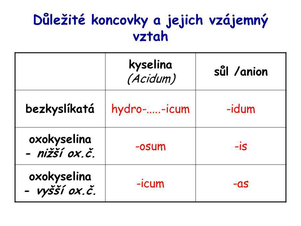 Důležité koncovky a jejich vzájemný vztah kyselina (Acidum) sůl /anion bezkyslíkatáhydro-.....-icum-idum oxokyselina - nižší ox.č. -osum-is oxokyselin