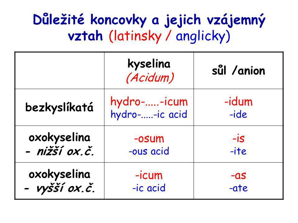 Důležité koncovky a jejich vzájemný vztah (latinsky / anglicky) kyselina (Acidum) sůl /anion bezkyslíkatá hydro-.....-icum hydro-.....-ic acid -idum -