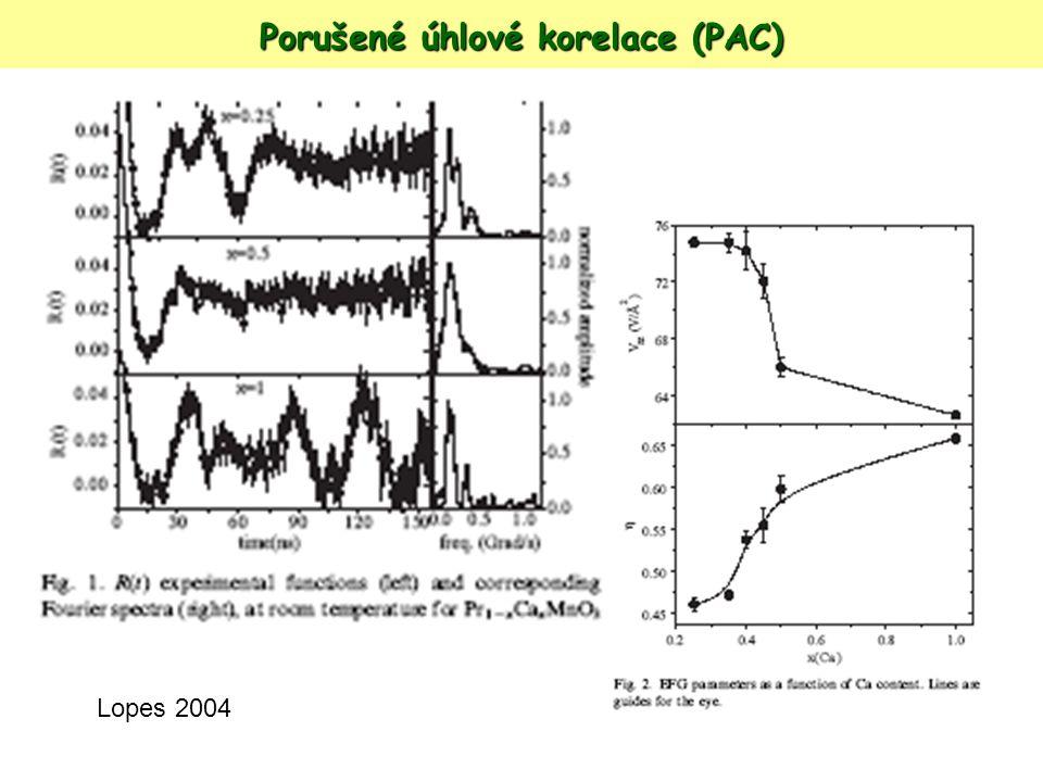 Porušené úhlové korelace (PAC) Lopes 2004