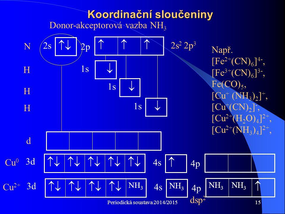 Periodická soustava 2014/201515 Koordinační sloučeniny  1s H   2s 2p N Donor-akceptorová vazba NH 3 H H  1s  2s 2 2p 3 d Např. [Fe 2+ (CN) 6 ]