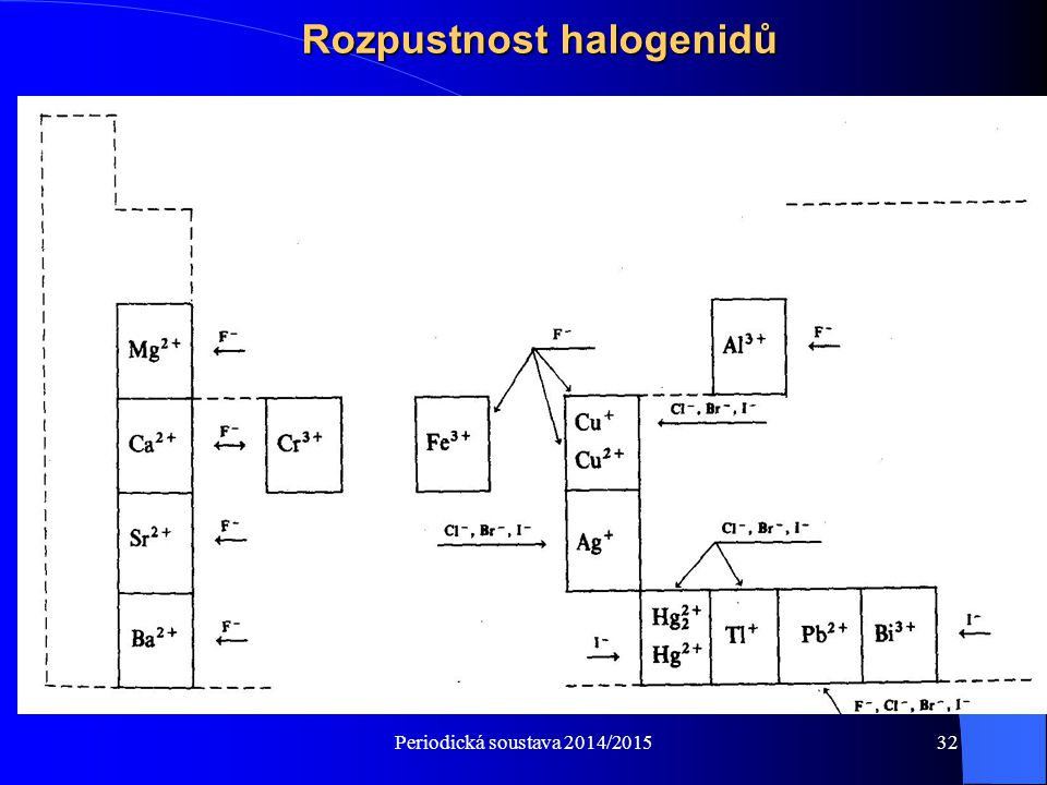 Periodická soustava 2014/201532 Rozpustnost halogenidů
