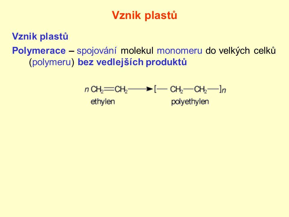 Vznik plastů Polymerace – spojování molekul monomeru do velkých celků (polymeru) bez vedlejších produktů