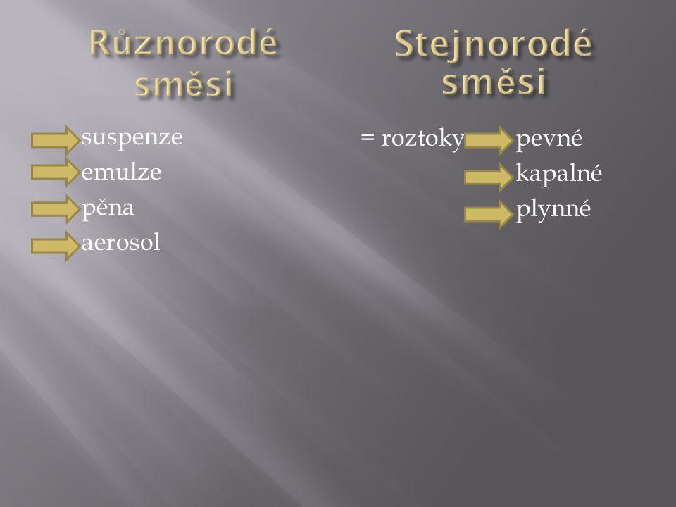 suspenze emulze pěna aerosol = roztoky pevné kapalné plynné